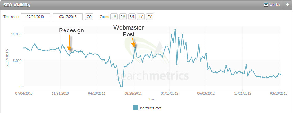 Matt Cutts Search Visibility