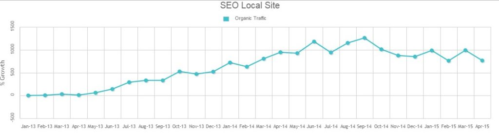 seo-local-site