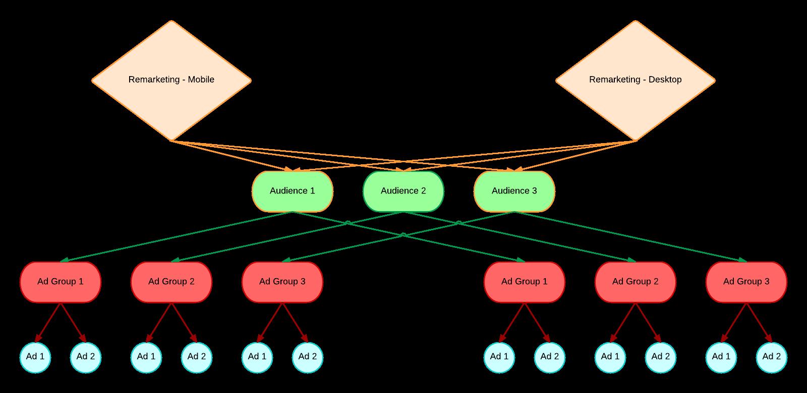 beautiful-desktop-mobile-remarketing-diagram