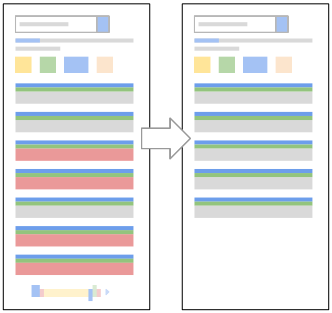 Google Search Algorithm Before and After
