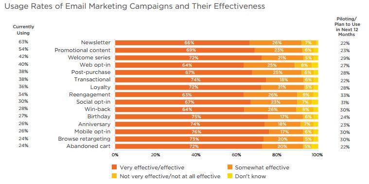 emaileffectiveness